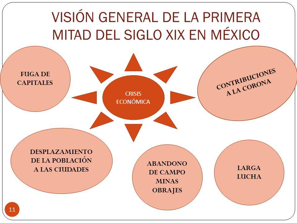 VISIÓN GENERAL DE LA PRIMERA MITAD DEL SIGLO XIX EN MÉXICO 11 CRISIS ECONÓMICA CONTRIBUCIONES A LA CORONA FUGA DE CAPITALES DESPLAZAMIENTO DE LA POBLA