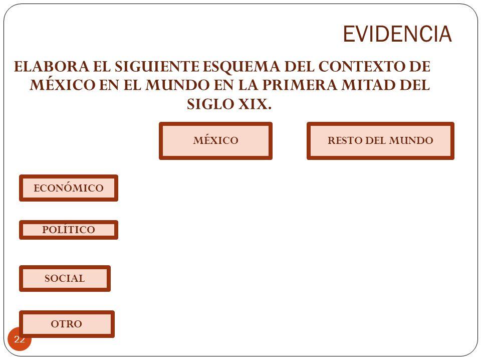 EVIDENCIA 22 ELABORA EL SIGUIENTE ESQUEMA DEL CONTEXTO DE MÉXICO EN EL MUNDO EN LA PRIMERA MITAD DEL SIGLO XIX. MÉXICORESTO DEL MUNDO ECONÓMICO POLÍTI