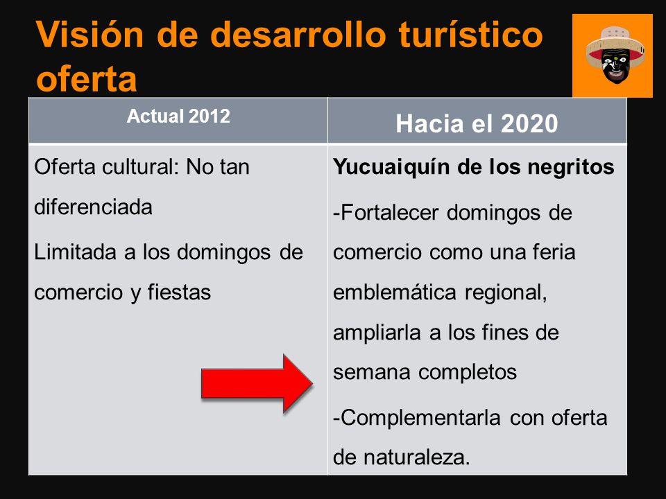 Visión de desarrollo turístico oferta Actual 2012 Hacia el 2020 Oferta cultural: No tan diferenciada Limitada a los domingos de comercio y fiestas Yuc