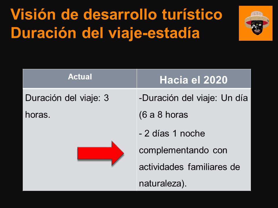 Visión de desarrollo turístico Duración del viaje-estadía Actual Hacia el 2020 Duración del viaje: 3 horas. -Duración del viaje: Un día (6 a 8 horas -