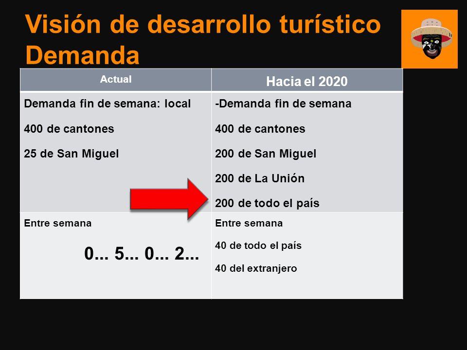 Visión de desarrollo turístico Demanda Actual Hacia el 2020 Demanda fin de semana: local 400 de cantones 25 de San Miguel -Demanda fin de semana 400 d