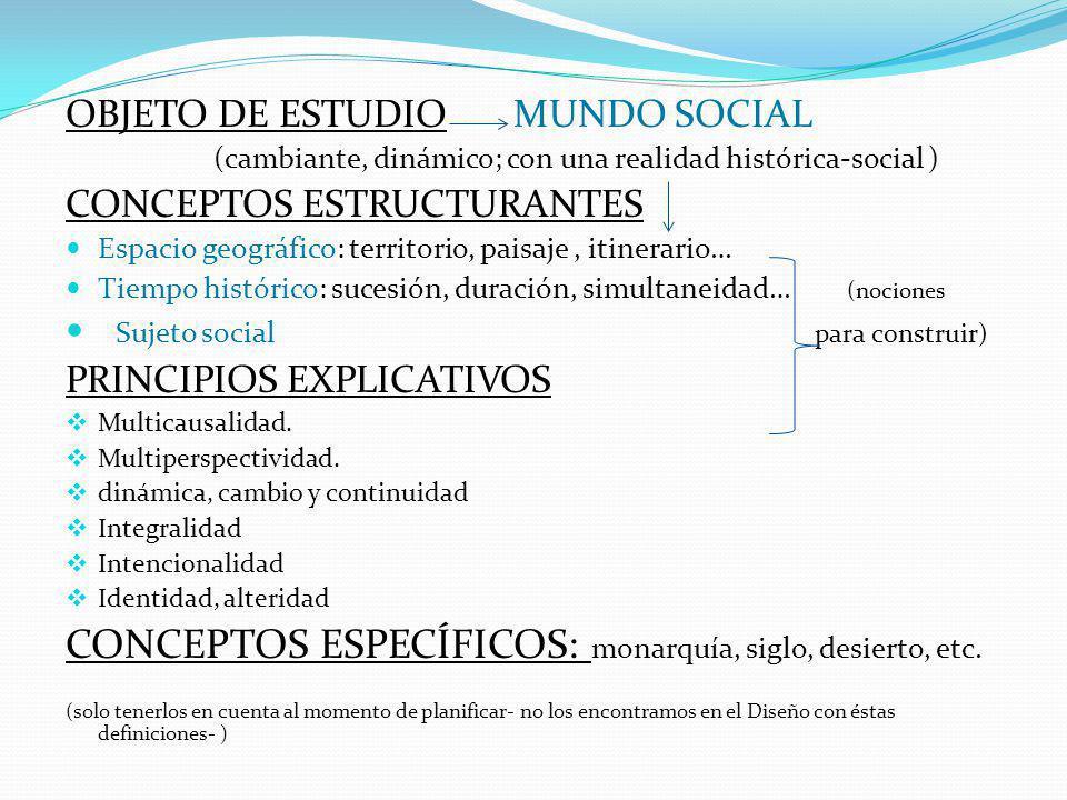 . OBJETO DE ESTUDIO MUNDO SOCIAL (cambiante, dinámico; con una realidad histórica-social ) CONCEPTOS ESTRUCTURANTES Espacio geográfico: territorio, pa