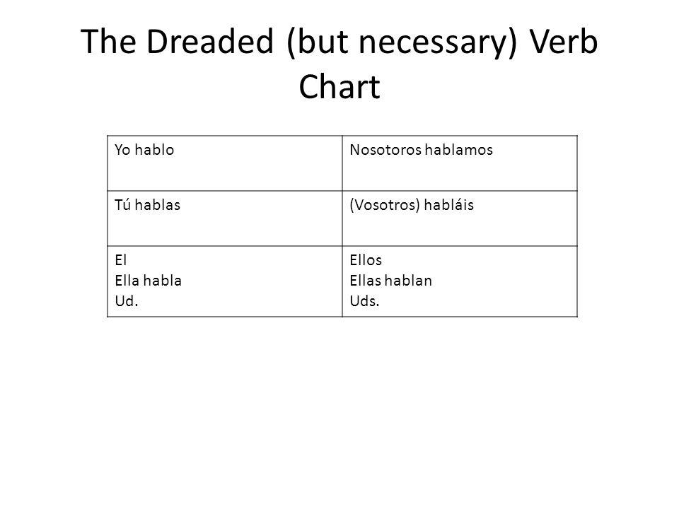 The Dreaded (but necessary) Verb Chart YoNosotoros Tú(Vosotros) El Ella Ud. Ellos Ellas Uds.