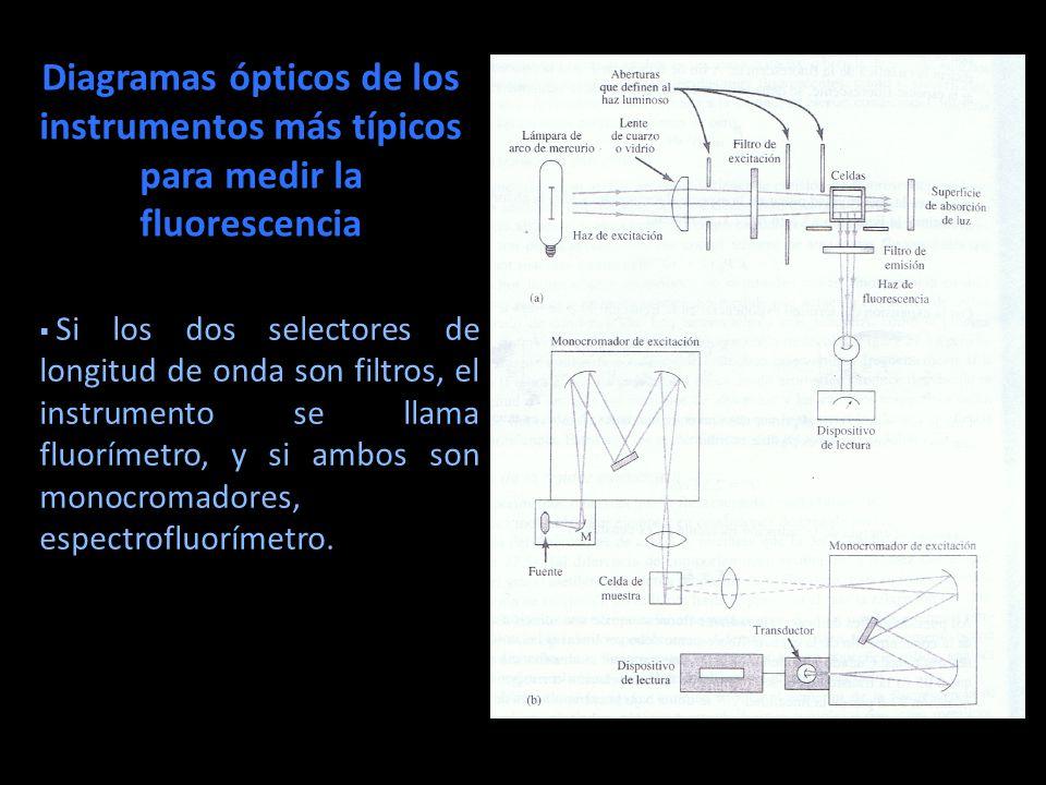 Diagramas ópticos de los instrumentos más típicos para medir la fluorescencia Si los dos selectores de longitud de onda son filtros, el instrumento se