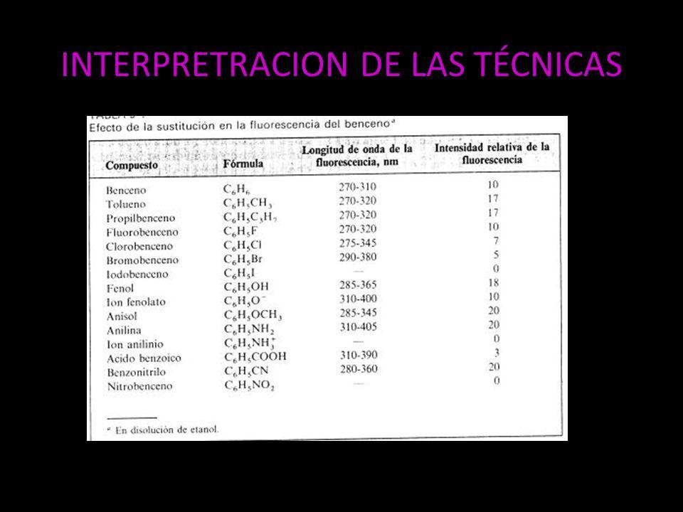 INTERPRETRACION DE LAS TÉCNICAS
