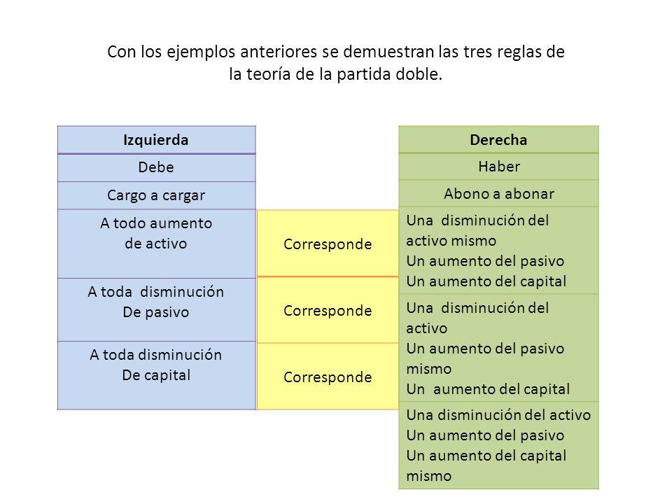Con los ejemplos anteriores se demuestran las tres reglas de la teoría de la partida doble. Izquierda Debe Cargo a cargar A todo aumento de activo A t