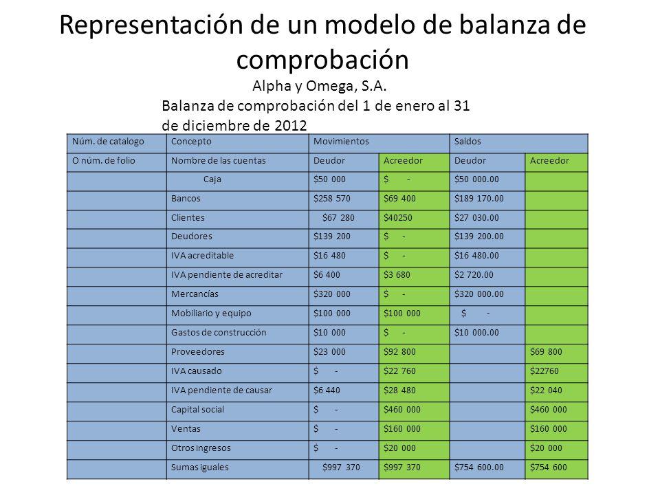 Representación de un modelo de balanza de comprobación Alpha y Omega, S.A. Balanza de comprobación del 1 de enero al 31 de diciembre de 2012 Núm. de c