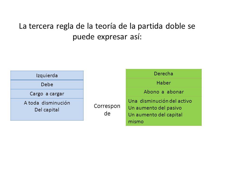 La tercera regla de la teoría de la partida doble se puede expresar así: Izquierda Debe Cargo a cargar A toda disminución Del capital Correspon de Der