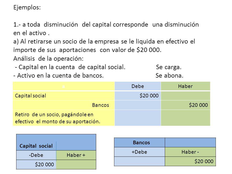 Ejemplos: 1.- a toda disminución del capital corresponde una disminución en el activo. a) Al retirarse un socio de la empresa se le liquida en efectiv