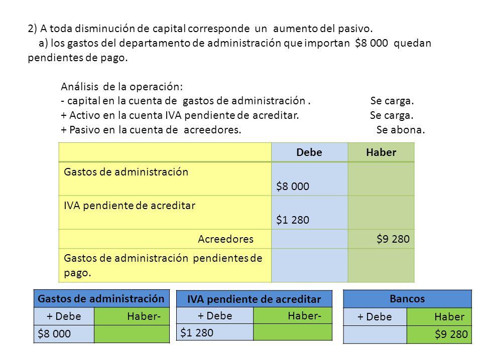2) A toda disminución de capital corresponde un aumento del pasivo. a) los gastos del departamento de administración que importan $8 000 quedan pendie