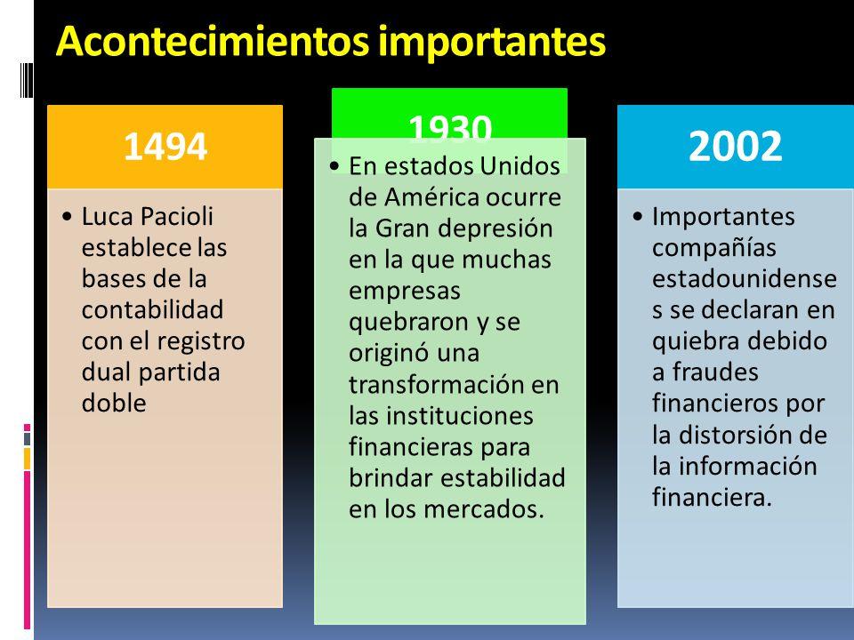 Acontecimientos importantes 1494 Luca Pacioli establece las bases de la contabilidad con el registro dual partida doble 1930 En estados Unidos de Amér