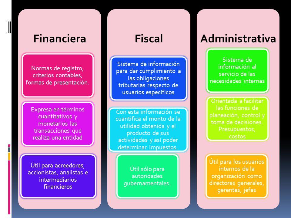 Financiera Normas de registro, criterios contables, formas de presentación. Expresa en términos cuantitativos y monetarios las transacciones que reali