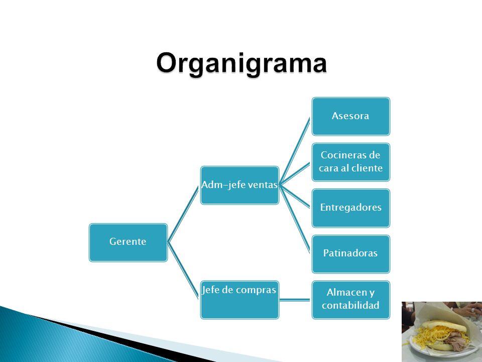 GerenteAdm-jefe ventasAsesora Cocineras de cara al cliente EntregadoresPatinadoras Jefe de compras Almacen y contabilidad