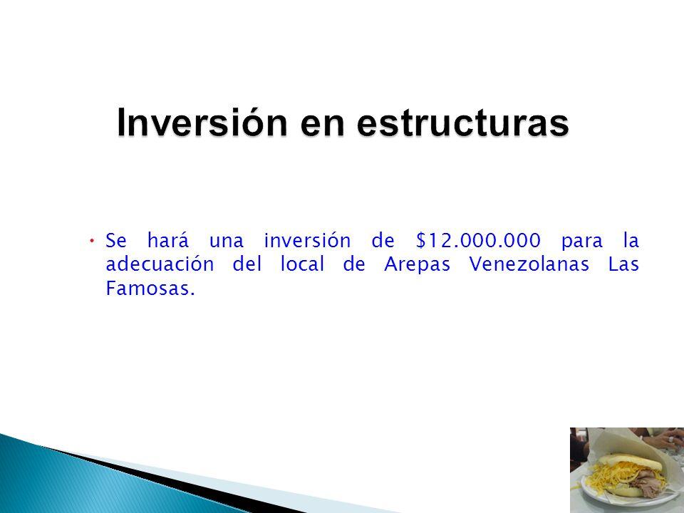 Se hará una inversión de $12.000.000 para la adecuación del local de Arepas Venezolanas Las Famosas.