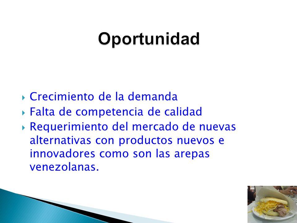 Crecimiento de la demanda Falta de competencia de calidad Requerimiento del mercado de nuevas alternativas con productos nuevos e innovadores como son
