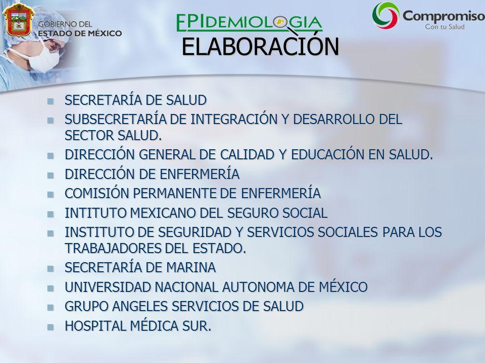 ELABORACIÓN SECRETARÍA DE SALUD SECRETARÍA DE SALUD SUBSECRETARÍA DE INTEGRACIÓN Y DESARROLLO DEL SECTOR SALUD.