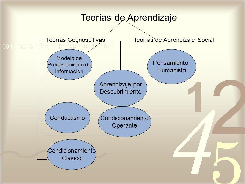 Teorías de Aprendizaje Teorías CognoscitivasTeorías de Aprendizaje Social Pensamiento Humanista Modelo de Procesamiento de información Condicionamient