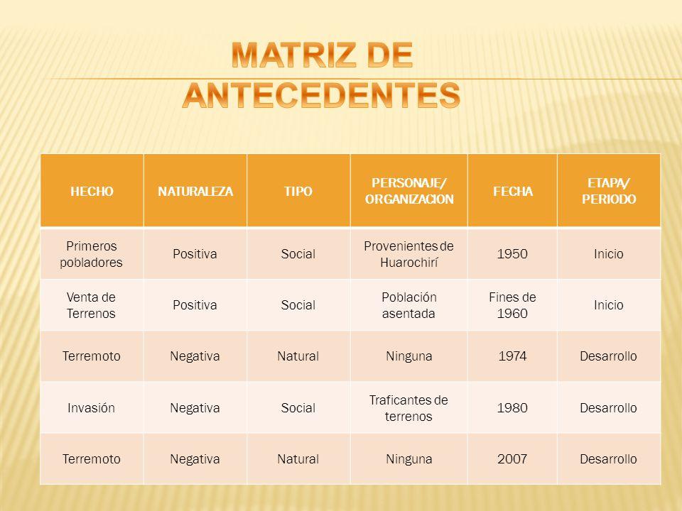 HECHONATURALEZATIPO PERSONAJE/ ORGANIZACION FECHA ETAPA/ PERIODO Primeros pobladores PositivaSocial Provenientes de Huarochirí 1950Inicio Venta de Ter