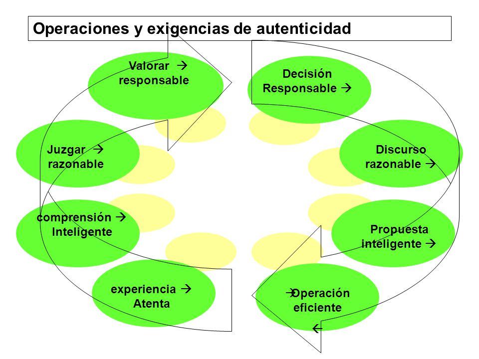Operaciones y exigencias de autenticidad experiencia Atenta comprensión Inteligente Juzgar razonable Valorar responsable Decisión Responsable Discurso