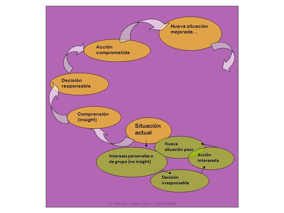 Dr. Martín López Calva / UIA Puebla Situación actual Comprensión (Insight) Decisión responsable Acción comprometida Nueva situación mejorada… Decisión