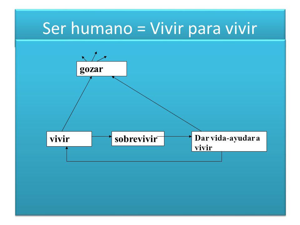 Ser humano = Vivir para vivir gozar vivirsobrevivir Dar vida-ayudar a vivir