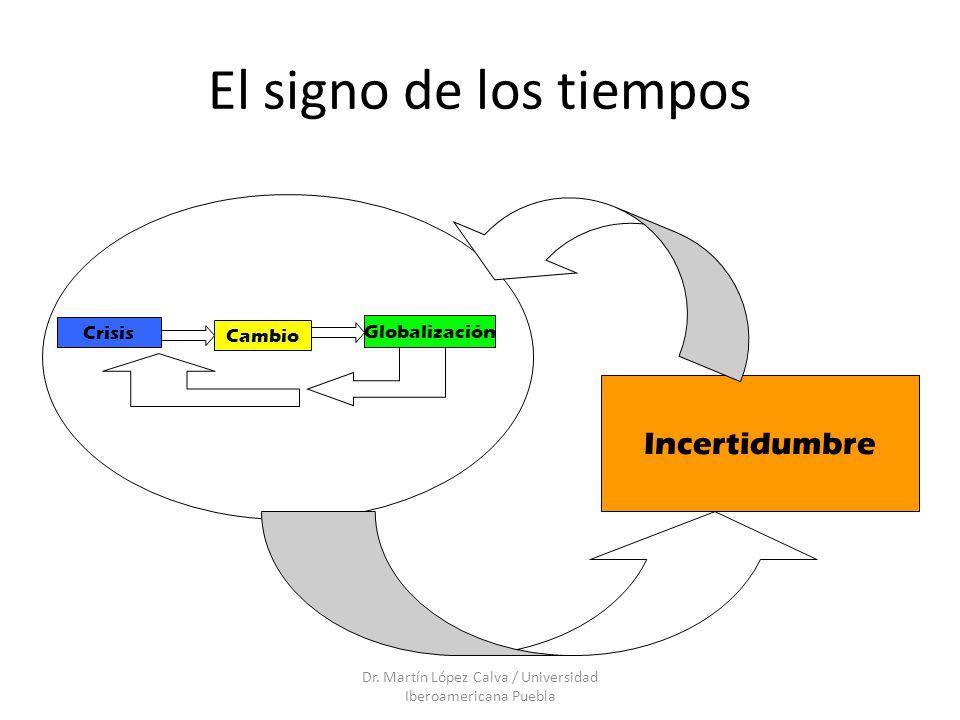 El signo de los tiempos Dr. Martín López Calva / Universidad Iberoamericana Puebla Crisis Cambio Globalización Incertidumbre