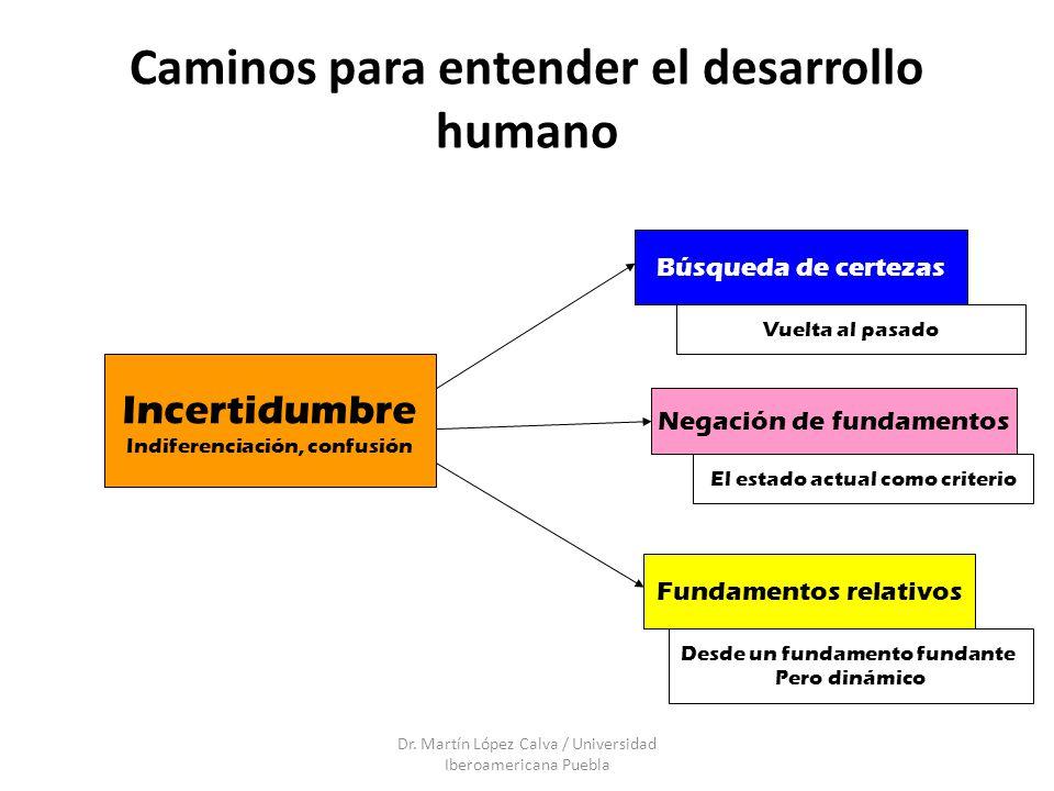 Caminos para entender el desarrollo humano Dr. Martín López Calva / Universidad Iberoamericana Puebla Incertidumbre Indiferenciación, confusión Búsque