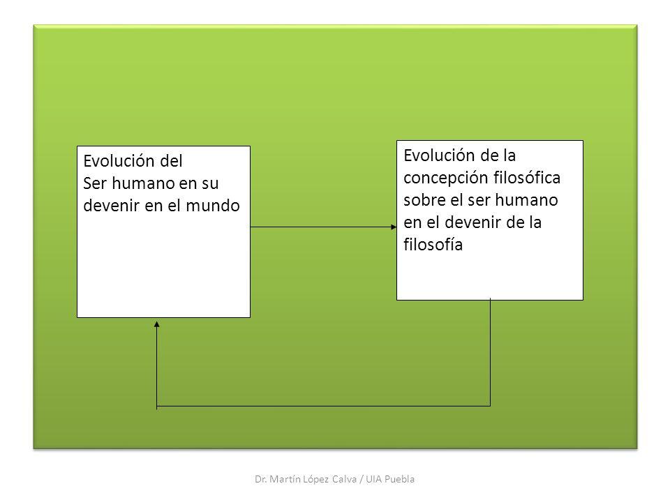 Dr. Martín López Calva / UIA Puebla Evolución del Ser humano en su devenir en el mundo Evolución de la concepción filosófica sobre el ser humano en el