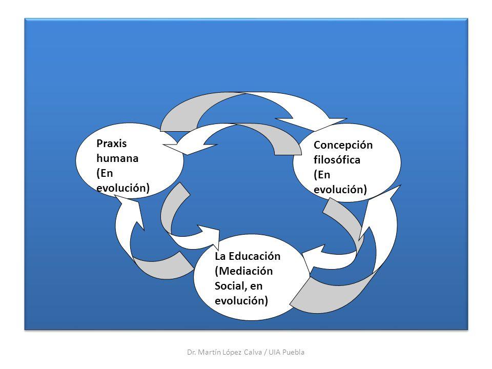 Dr. Martín López Calva / UIA Puebla Praxis humana (En evolución) Concepción filosófica (En evolución) La Educación (Mediación Social, en evolución)