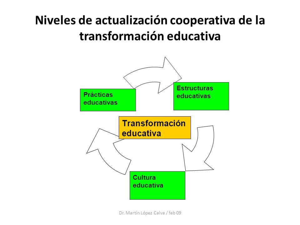 Niveles de actualización cooperativa de la transformación educativa Prácticas educativas Estructuras educativas Cultura educativa Transformación educa