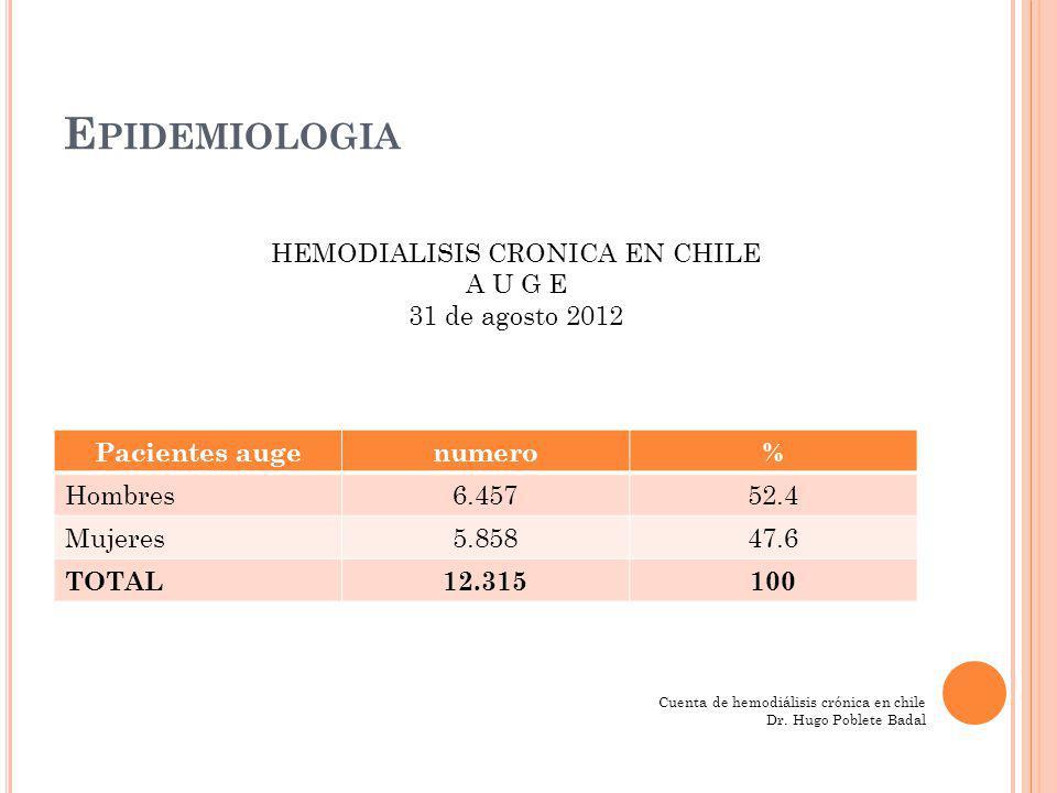 HEMODIALISIS CRONICA EN CHILE POR REGIONES (31 DE AGOSTO 2012) E PIDEMIOLOGIA Regiones%Población (h) Pac HDCPMP Tarapacá 1.81307.7003561.186 De los ríos 2.21375.7004451.202 De Magallanes 0.96163.2001911.193 Metropolitan a 40.336.856.1007.2451.057 Atacama1.75297.500225775 Datos preliminares CENSO 2012 (h) habitantes