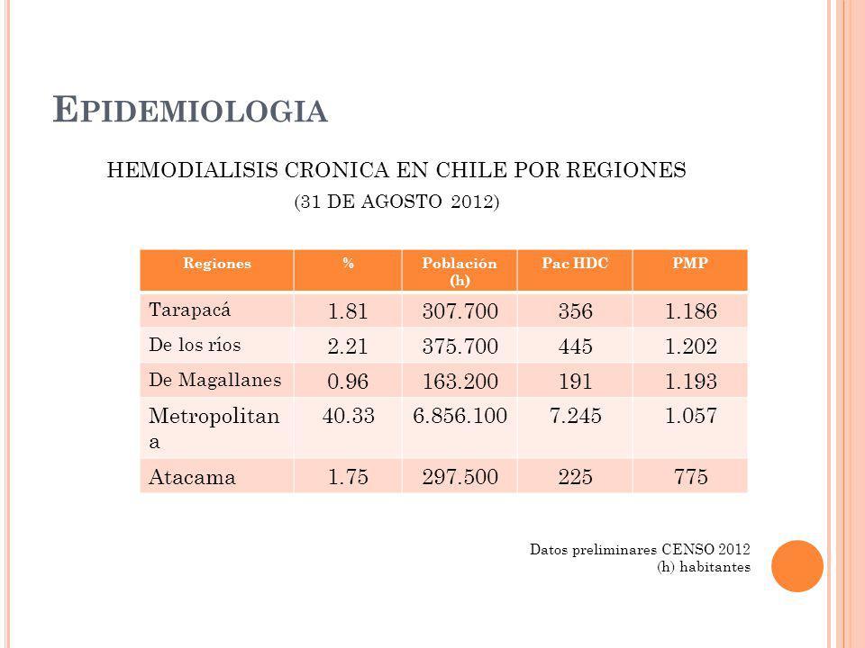 HEMODIALISIS CRONICA EN CHILE POR REGIONES (31 DE AGOSTO 2012) E PIDEMIOLOGIA Regiones%Población (h) Pac HDCPMP Tarapacá 1.81307.7003561.186 De los rí