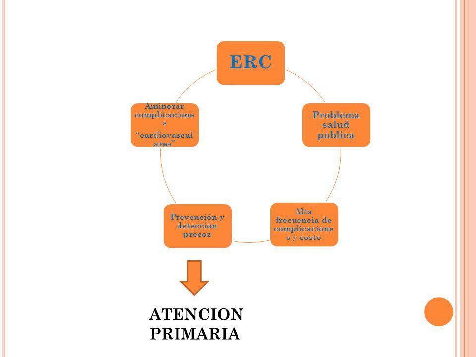 ERC Problema salud publica Alta frecuencia de complicacione s y costo Prevención y detección precoz Aminorar complicacione s cardiovascul ares ATENCIO