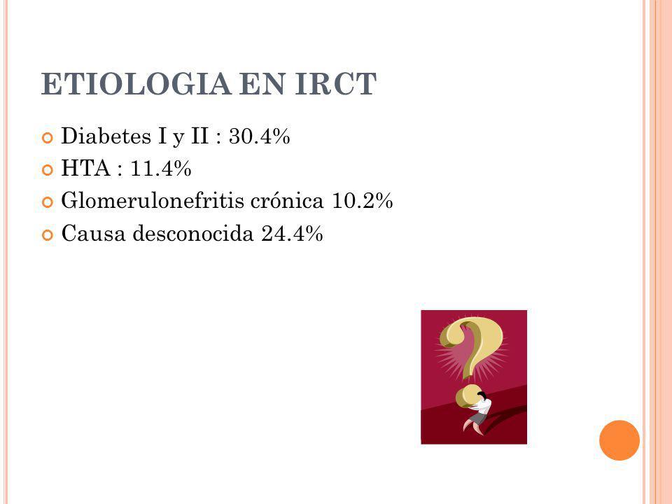 ETIOLOGIA EN IRCT Diabetes I y II : 30.4% HTA : 11.4% Glomerulonefritis crónica 10.2% Causa desconocida 24.4%