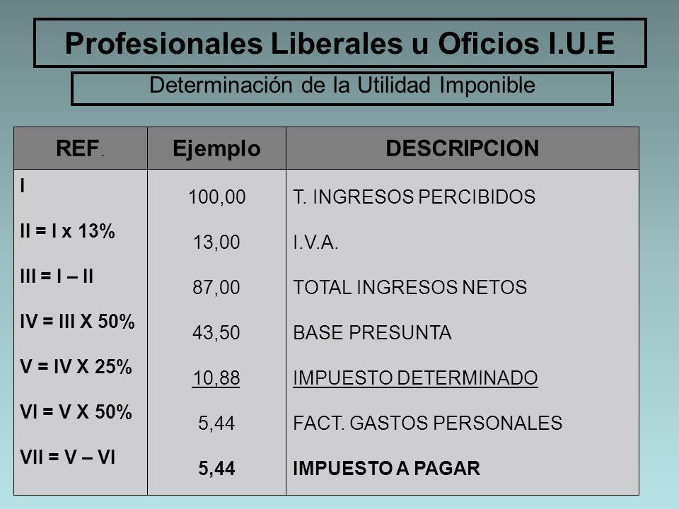 Profesionales Liberales u Oficios I.U.E Determinación de la Utilidad Imponible I II = I x 13% III = I – II IV = III X 50% V = IV X 25% VI = V X 50% VI