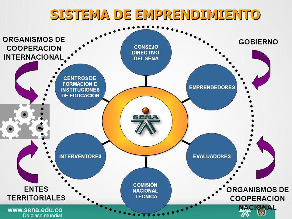 ENTES TERRITORIALES ORGANISMOS DE COOPERACION NACIONAL GOBIERNO ORGANISMOS DE COOPERACION INTERNACIONAL SISTEMA DE EMPRENDIMIENTO