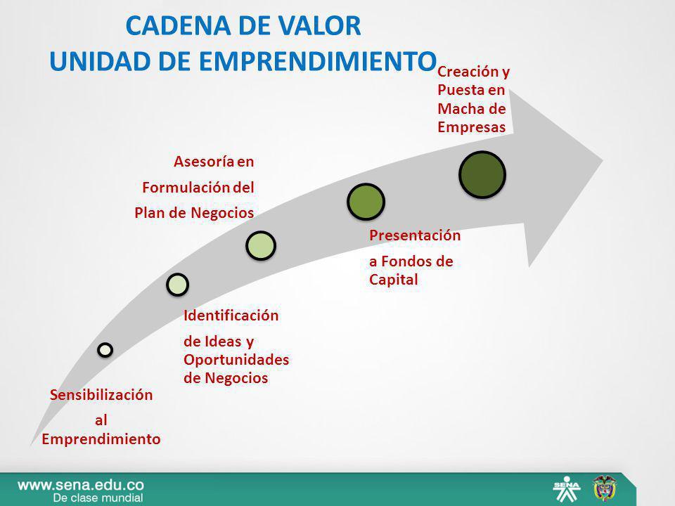 Sensibilización al Emprendimiento Identificación de Ideas y Oportunidades de Negocios Asesoría en Formulación del Plan de Negocios Presentación a Fond