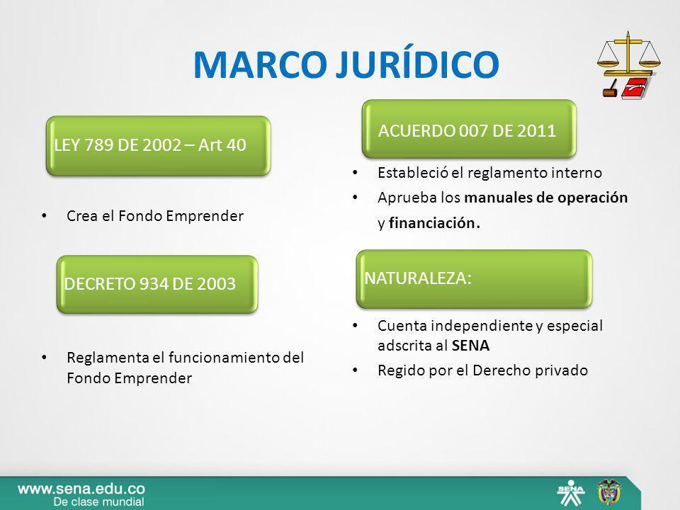 MARCO JURÍDICO Crea el Fondo Emprender Reglamenta el funcionamiento del Fondo Emprender Estableció el reglamento interno Aprueba los manuales de opera