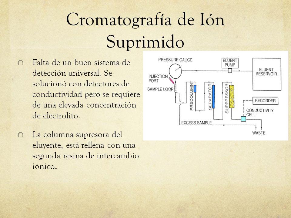 Cromatografía de Ión Suprimido Falta de un buen sistema de detección universal. Se solucionó con detectores de conductividad pero se requiere de una e