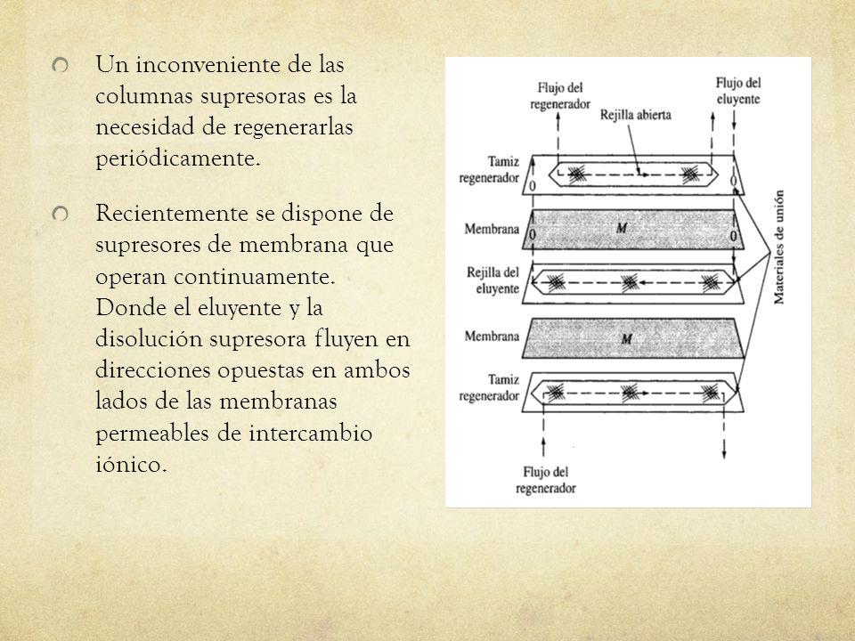Un inconveniente de las columnas supresoras es la necesidad de regenerarlas periódicamente. Recientemente se dispone de supresores de membrana que ope