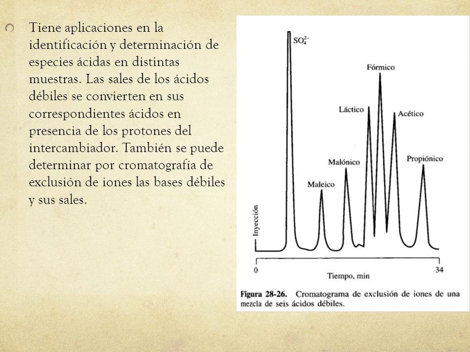 Tiene aplicaciones en la identificación y determinación de especies ácidas en distintas muestras. Las sales de los ácidos débiles se convierten en sus