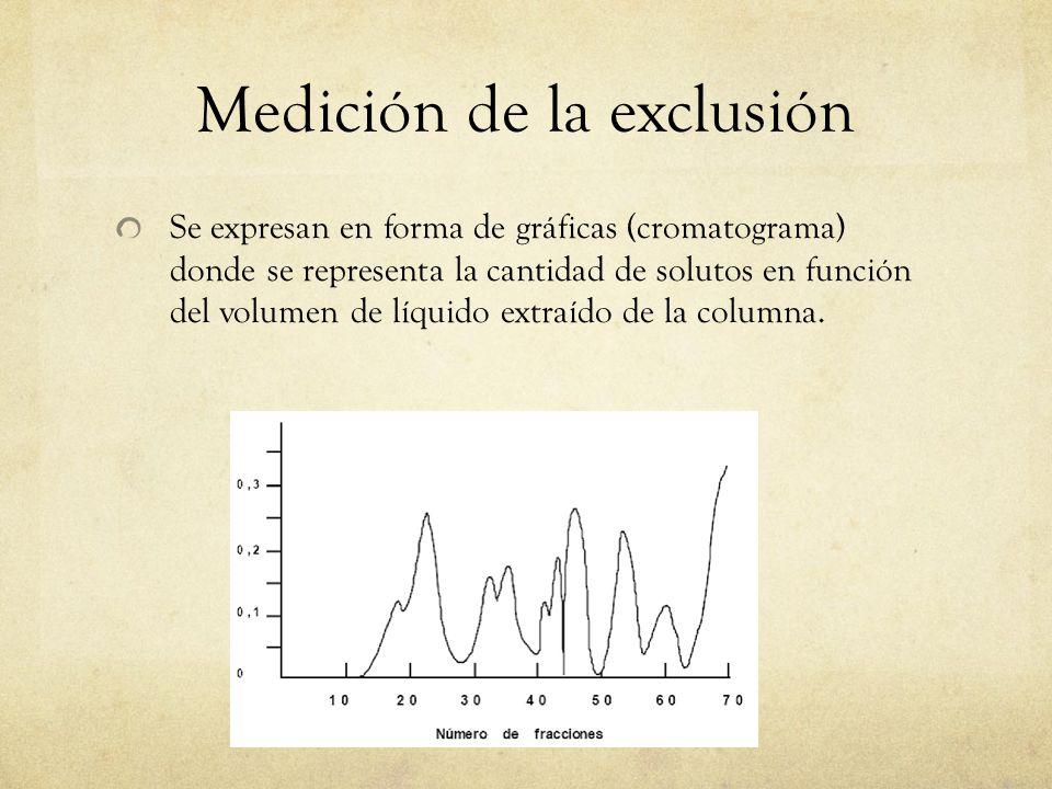 Medición de la exclusión Se expresan en forma de gráficas (cromatograma) donde se representa la cantidad de solutos en función del volumen de líquido