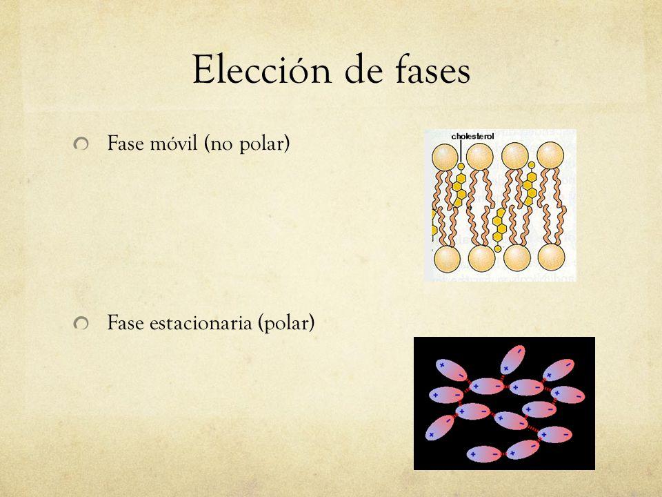 Elección de fases Fase móvil (no polar) Fase estacionaria (polar)