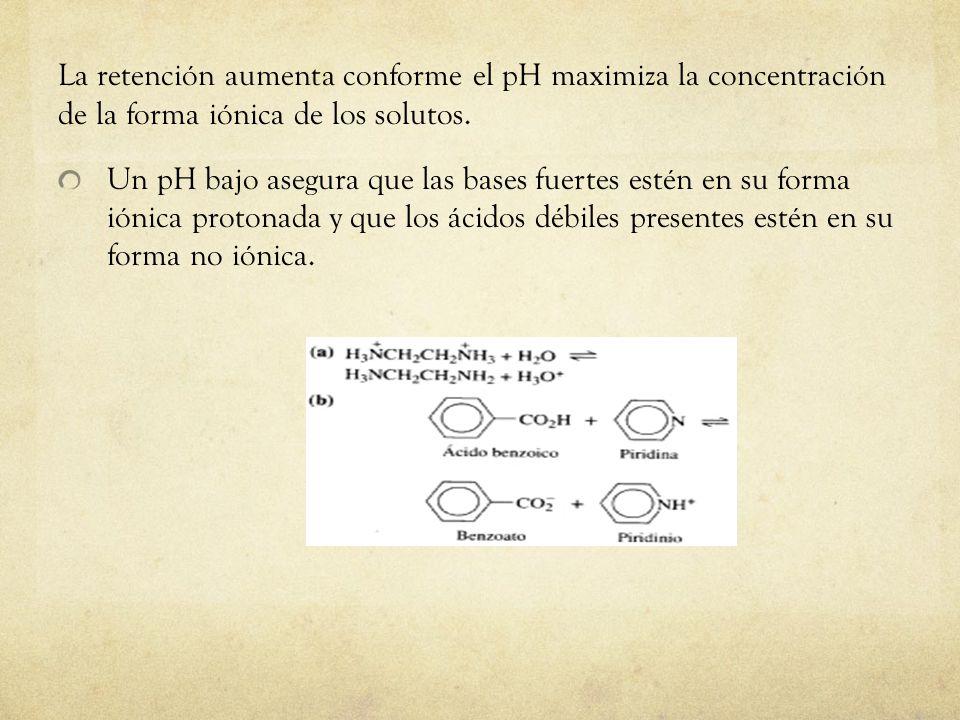 La retención aumenta conforme el pH maximiza la concentración de la forma iónica de los solutos. Un pH bajo asegura que las bases fuertes estén en su
