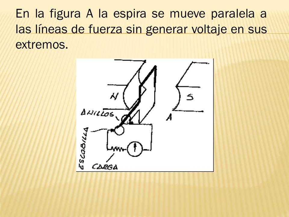 En la figura A la espira se mueve paralela a las líneas de fuerza sin generar voltaje en sus extremos.