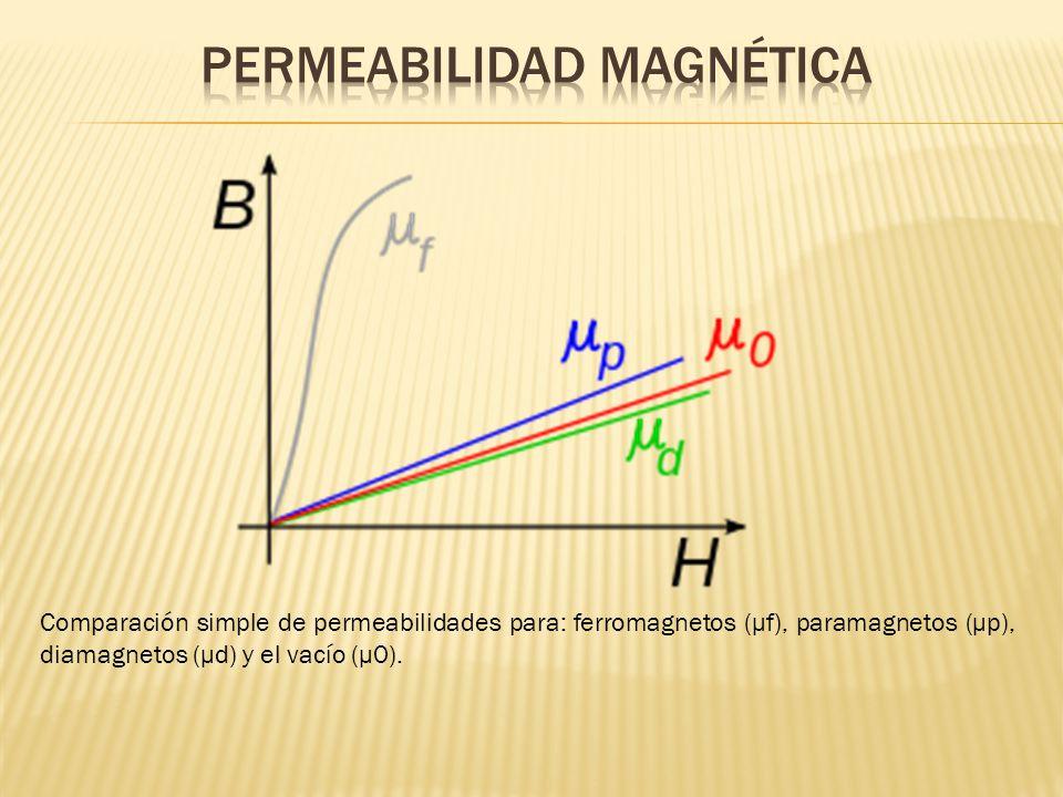 Comparación simple de permeabilidades para: ferromagnetos (μf), paramagnetos (μp), diamagnetos (μd) y el vacío (μ0).