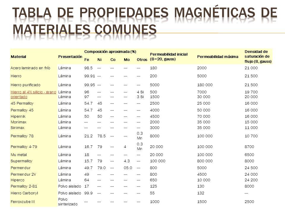 MaterialPresentación Composición aproximada (%) Permeabilidad inicial (B=20, gauss) Permeabilidad máxima Densidad de saturación de flujo (B, gauss) FeNiCoMoOtros Acero laminado en fríoLámina98.5--- 180200021 000 HierroLámina99.91--- 200500021 500 Hierro purificadoLámina99.95--- 5000180 00021 500 Hierro al 4% silicio - grano orientado Lámina 96 97--------- 4 Si 3 Si 500 1500 7000 30 000 19 700 20 000 45 PermalloyLámina54.745--- 250025 00016 000 Permalloy 45Lámina54.745--- 400050 00016 000 HipernikLámina50 --- 450070 00016 000 MonimaxLámina--- 200035 00015 000 SinimaxLámina--- 300035 00011 000 Permalloy 78Lámina21.278.5--- 0.3 Mn 8000100 00010 700 Permalloy 4-79Lámina16.779---4 0.3 Mn 20 000100 0008700 Mu metalLámina18--- 20 000100 0006500 SupermalloyLámina15.779---4.3---100 000800 0008000 PermendurLámina49.779.0---05.0---800500024 500 Permendur 2VLámina49--- 800450024 000 HipercoLámina64--- 65010 00024 200 Permalloy 2-81Polvo aislado17--- 1251308000 Hierro CarbonylPolvo aislado99.9--- 55132--- Ferroxcube III Polvo sinterizado --- 100015002500