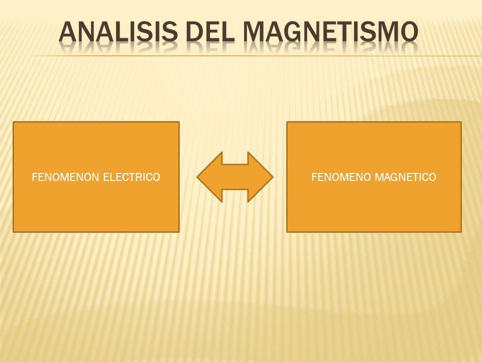FENOMENON ELECTRICOFENOMENO MAGNETICO