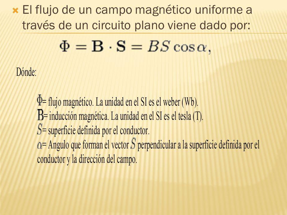 El flujo de un campo magnético uniforme a través de un circuito plano viene dado por: