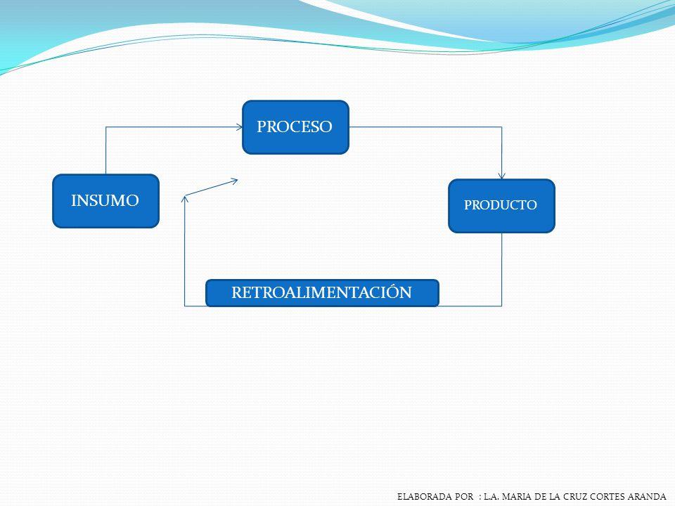 SISTEMA ORGANIZACIONAL Elementos íntimamente relacionados para fin determinado, o combinación de cosas o partes que forman un conjunto unitario y complejo.